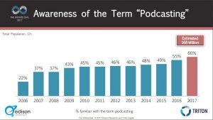 Graph showing podcast awareness